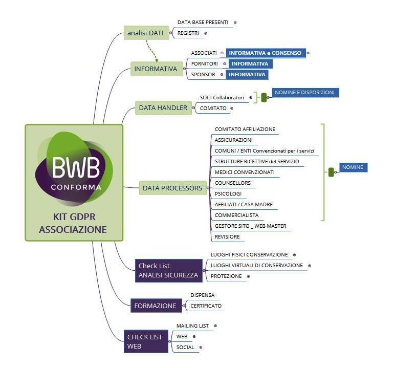 GDPR Kit per associazioni