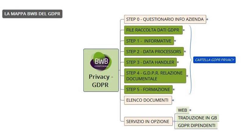 servizio GDPR per le aziende